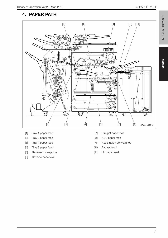 Konica-Minolta bizhub 601 751 THEORY-OPERATION Service Manual-2